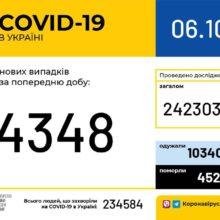 В Україні зафіксовано 4 348 нових випадків коронавірусної хвороби COVID-19