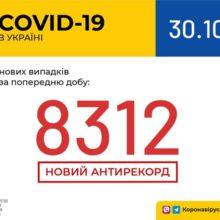 В Україні зафіксовано 8 312 нових випадків коронавірусної хвороби COVID-19 — це антирекорд кількості нових хворих за добу