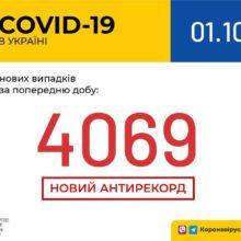 В Україні зафіксовано 4 069 нових випадків коронавірусної хвороби COVID-19 — це антирекорд кількості нових хворих за добу
