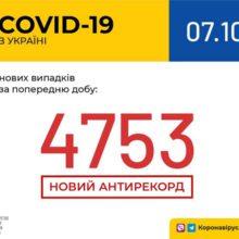 В Україні зафіксовано 4 753 нових випадки коронавірусної хвороби COVID-19 — це антирекорд кількості нових хворих за добу