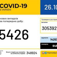 В Україні зафіксовано 5 426 нових випадків коронавірусної хвороби COVID-19