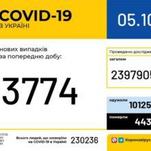 В Україні зафіксовано 3 774 нових випадки коронавірусної хвороби COVID-19