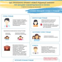 Основні посадові особи в громаді – інфографіка до проекту закону про місцеве самоврядування в новій редакції