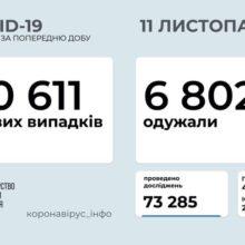 В Україні зафіксовано 10611 нових випадків COVID-19