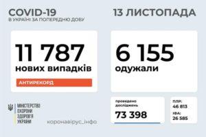 В Україні зафіксовано 11 787 нових випадків коронавірусної хвороби COVID-19