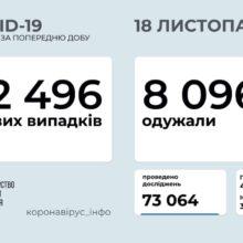 12 496 нових випадків коронавірусної хвороби COVID-19 зафіксовано в Україні станом на 18 листопада 2020 року