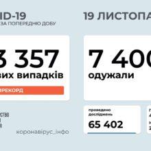 В Україні зафіксовано 13 357 нових випадків коронавірусної хвороби COVID-19