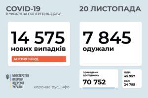 В Україні зафіксовано 14 575 нових випад