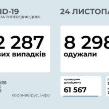 В Україні зафіксовано 12 287 нових випадків COVID-19