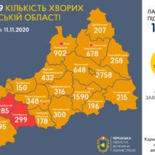 Сергій Сергійчук про епідситуацію в області 11 листопада