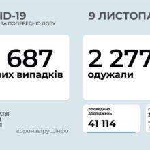 За минулу добу в Україні зафіксовано 8 687 нових випадків коронавірусної хвороби COVID-19