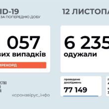 11 057 нових випадків коронавірусної хвороби COVID-19 зафіксовано в Україні станом на 12 листопада 2020 року