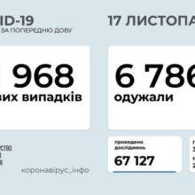 В Україні зафіксовано 11 968 нових випадків коронавірусної хвороби COVID-19