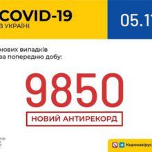 За минулу добу в Україні зафіксовано 9850 нових випадків коронавірусної хвороби