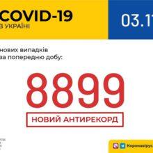 В Україні зафіксовано 8 899 нових випадків коронавірусної хвороби COVID-19