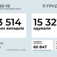 В Україні зафіксовано 13 514 нових випадків COVID-19