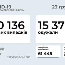 В Україні 10 136 нових випадків COVID-19