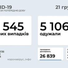 Сергій Сергійчук про епідситуацію в Черкаській області 21 грудня