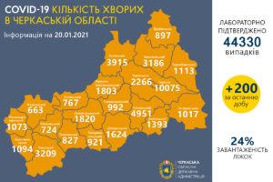 Лариса Кошова про епідситуацію в Черкаській області 20 січня