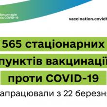 На Черкащині розпочинається другий етап вакцинації