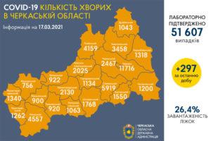 2999 черкащан вже вакцинувалися від коронавірусу в області