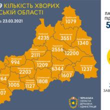 Вакцинувалися від коронавірусу в області 5449 черкащан
