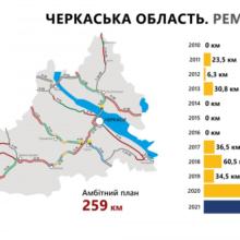 Рекордний план: цьогоріч в області відновлять 259 км. державних доріг