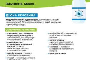 Який склад вакцин від COVID-19