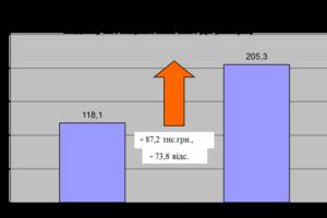 Інформація про хід  виконання  районного бюджету за I квартал 2021 року