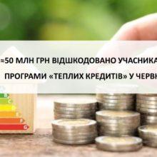 Майже 50 млн грн відшкодовано учасникам програми «теплих кредитів» у червні 2021 року