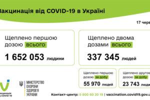 В Україні за добу – рекордна кількість щеплених