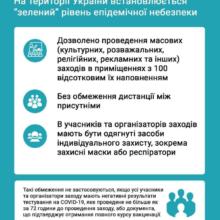 """Вся Україна в """"зеленій"""" зоні епідемічної небезпеки"""