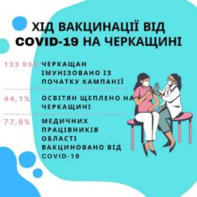 «Майже 78% медиків Черкащини вакцинували проти COVID-19», – Лариса Кошова