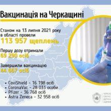 2200 черкащан вакцинувалися від COVID-19 в області за добу