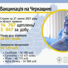 Майже чотири тисячі черкащан щепилися від COVID-19 за добу