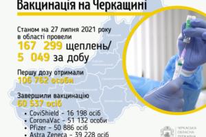 П'ять тисяч черкащан щепилися від коронавірусу за добу