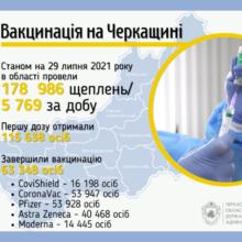 Завершили вакцинацію в області 63 тисячі черкащан