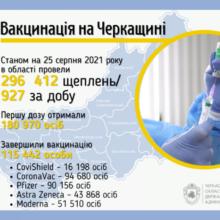 Від початку кампанії в області провели майже 300 тисяч щеплень