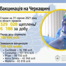 Шість тисяч черкащан вакцинувалися від COVID-19 за добу