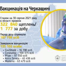 135 тисяч черкащан завершили вакцинацію від COVID-19