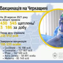 Більше трьох тисяч черкащан вакцинувалися в області за добу