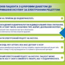 З 1 жовтня в Україні змінюється система забезпечення пацієнтів інсулінами