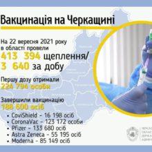 За останню добу на Черкащині виявили +234 нові випадки коронавірусної інфекції