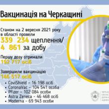 Завершили вакцинацію від коронавірусу 146 тисяч жителів Черкаської області