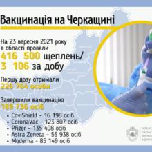 Вакцинувалися від коронавірусу за добу в області 3100 черкащан