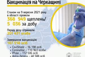 Завершили вакцинацію від COVID-19 в області 170 тисяч осіб