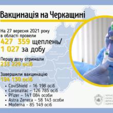 Першу дозу від COVID-19 в області отримали 233 тисячі осіб