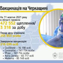 За добу в області щепилися від коронавірусу більше трьох тисяч черкащан