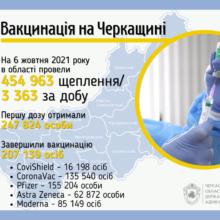 Завершили вакцинацію в області 207 тисяч черкащан