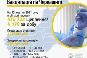 За добу в області щепилися від коронавірусу більше чотирьох тисяч черкащан
